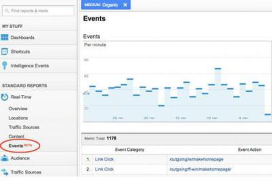 """Google Analytics enrichit ses rapports """"Temps réel"""""""