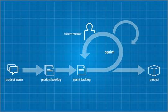 Sprint: définition, du planning à la rétrospective