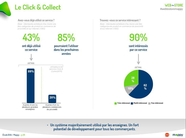 Le Click & Collect se diffuse
