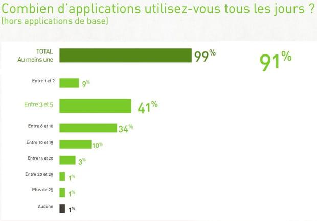 99% des utilisateurs utilisent au moins une application par jour
