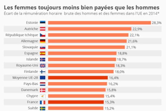 En Europe, les femmes moins payées que les hommes quel que soit le pays