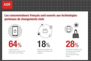 Infographie : comment évoluent les comportements d'achat des Français