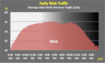 part du web dans les usages internet quotidiens