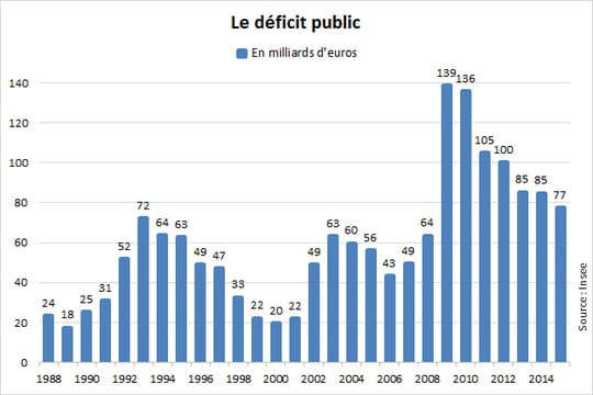 Déficit public