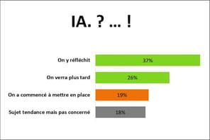 45% des sociétés françaises envisagent un chatbot pour la relation client