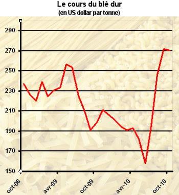 le prix des pâtes est très sensible au cours du blé.