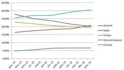 evolution de la part de marché des principaux navigateurs en france en janvier