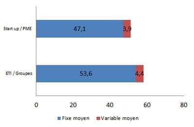 rémunération moyenne d'un responsable service client online en 2014, en k€ bruts