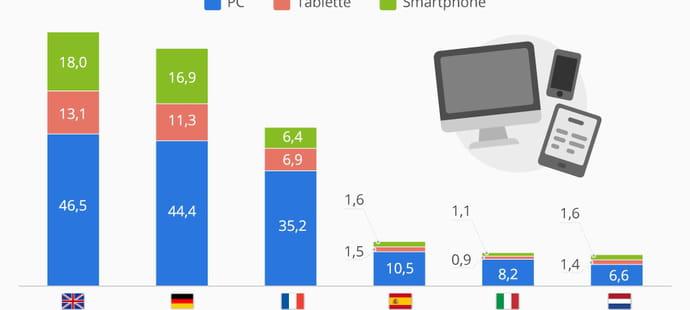 6,9milliards d'euros d'achats sur tablette attendus en France en 2017