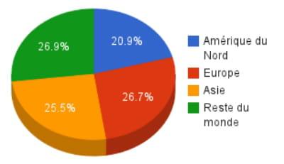 répartition des membres de facebook par région du monde