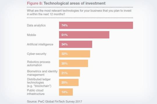 Le secteur financier investit en priorité dans la data