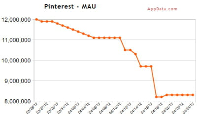 pinterest appdata