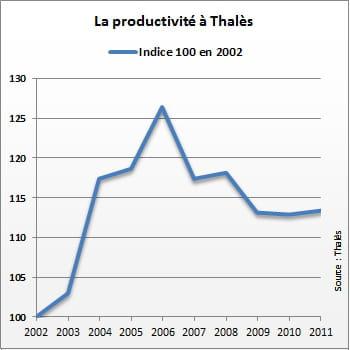 la productivité à thalès a atteint un pic en2006.