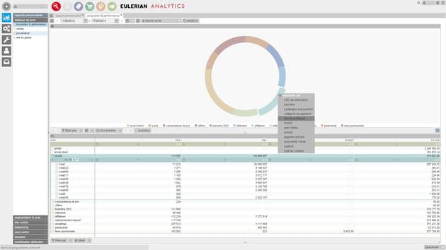eulerian analytics acquisition et performance