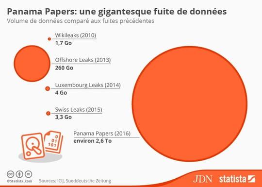 Panama Papers : un volume de données inédit