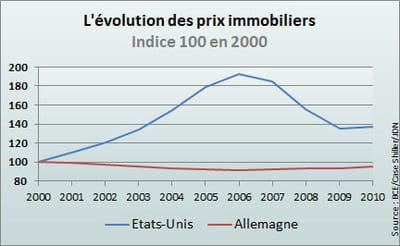 en 10 ans, l'immobilier allemand a perdu 5% de sa valeur.