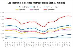 Taux de chômage et chômeurs en France: le nombre d'inscrits en baisse sur un mois et sur un an