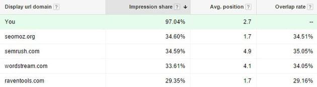 adwords keyword comparison
