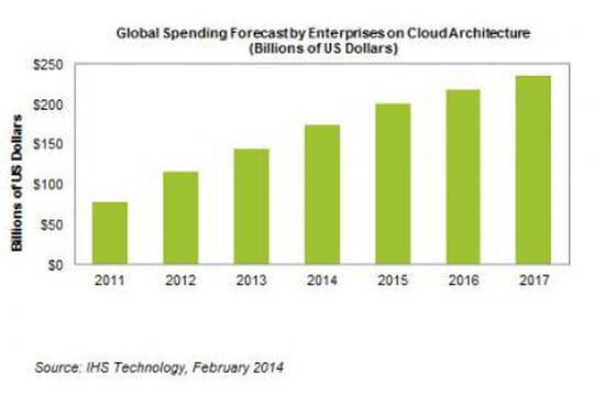 Les dépenses dans le cloud devraient progresser de 20% en 2014