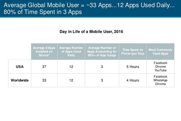 Usage des smartphones