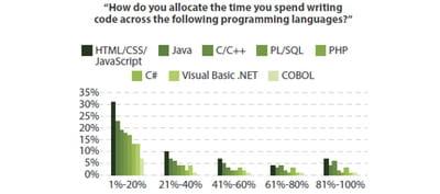 temps passé par les développeurs à coder dans les différents langages (panel : 1
