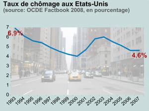 taux de chômage aux etats-unis. en fond: la 6e avenue, à manhattan, new york.