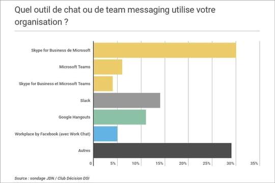 Microsoft s'attaque à la part de marché de Slack en France