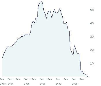le cours d'hypo real estate depuis 2003.