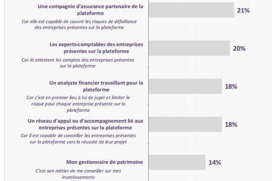 Sites de crowdfunding et acteurs traditionnels : l'entente gagnante