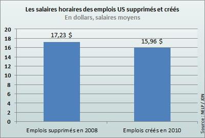 les nouveaux emplois créés paient moins bien que les emplois supprimés par la