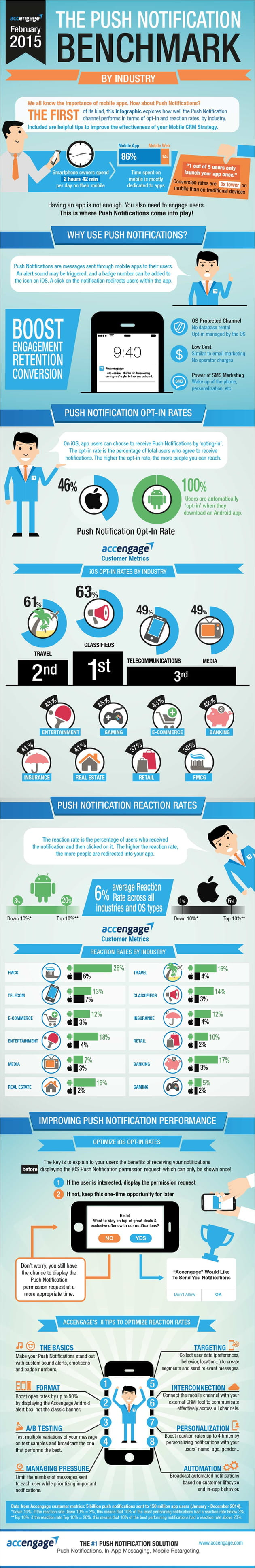 push notification benchmark