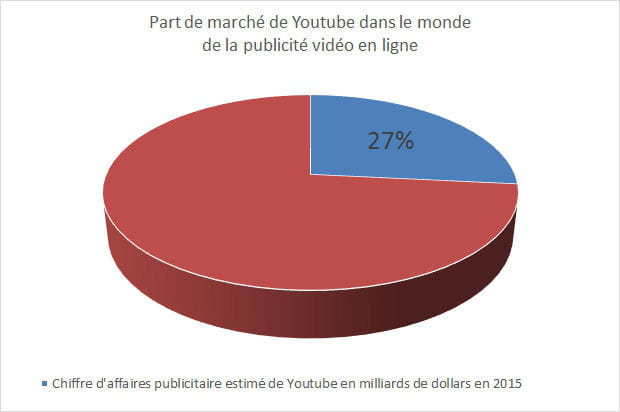 Youtube capte près de 27% des investissements en pub vidéo dans le monde