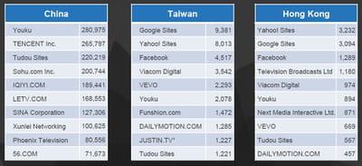 top 10 des groupes vidéos en chine, à taiwan et hong-kong.