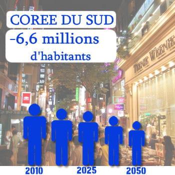 la corée du sud perdra 6,6 millions d'habitants d'ici 2050.