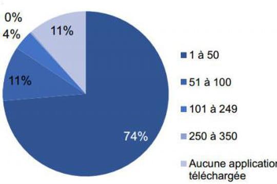 Moins de 25% des applications téléchargées sont utilisées
