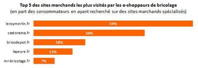 top 5 des sites marchands les plus visités par les shoppeurs en ligne de