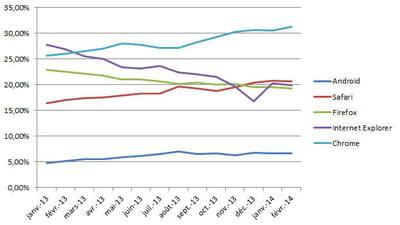 evolution de la part de marché des principaux navigateurs en france en février