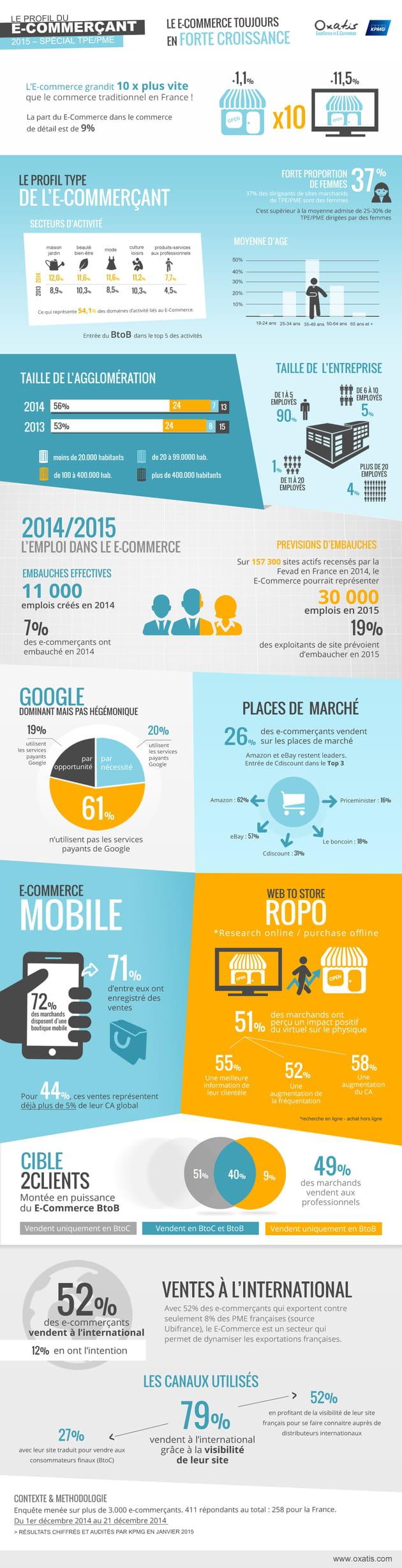 infographie oxatis