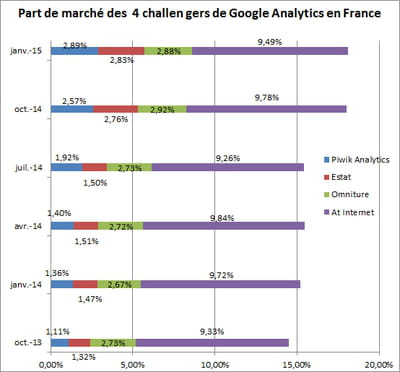 evolution des parts de marché des 4 challengers de google analytics au sein