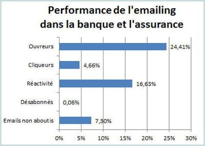 les principaux indicateurs de l'e-mailing dans la banque et l'assurance au 1er