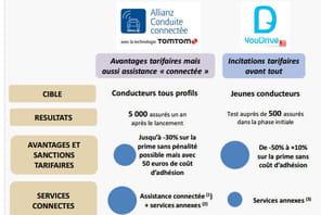 Tarification comportementale : quelles sont les offres des assureurs auto  ?