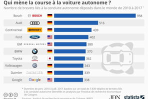 L'Allemagne, championne des brevets de voiture autonome