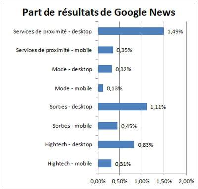 la part de résultats issus de google actualité est nettement plus importante sur