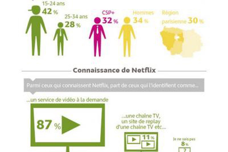 Infographie: 24% des Français ont déjà entendu parler de Netflix