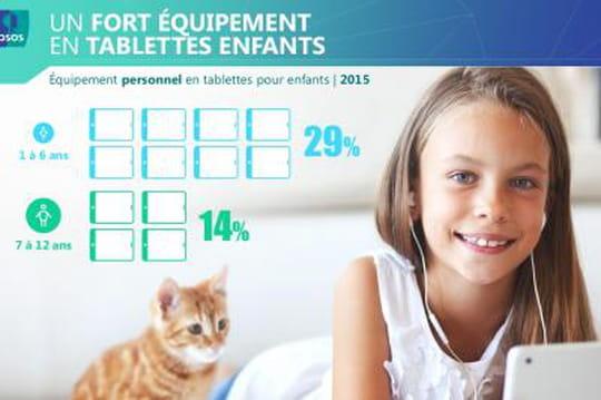 Quels usages Internet pour les jeunes Français en 2014