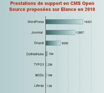 Cms site de rencontre open source