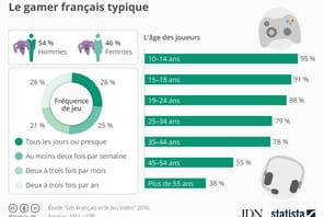 Sexe, âge, temps de jeu… Le profil du gamer français