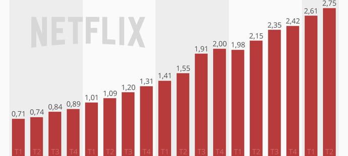Netflix a consacré 5,36milliards de dollars aux contenus au premier semestre