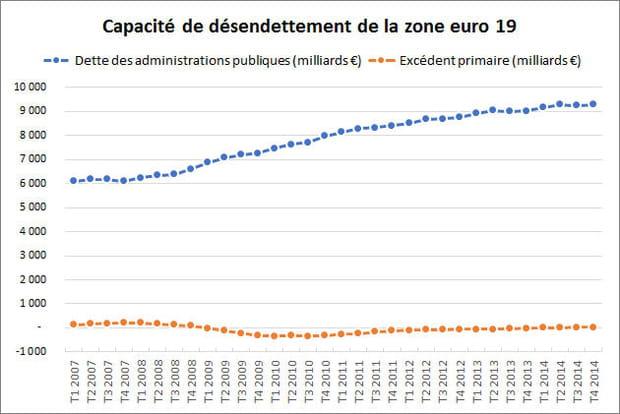 437 années pour rembourser la dette publique de la zone euro