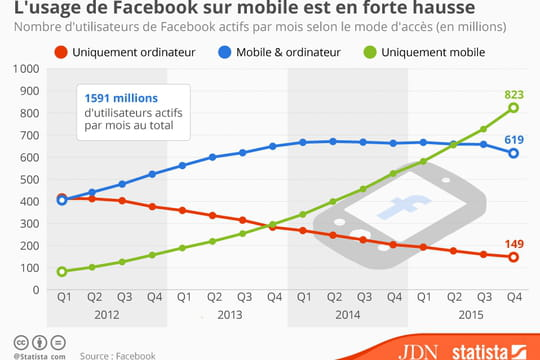Infographie : comment l'usage de Facebook sur mobile explose